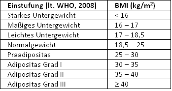 Body Mass Index (BMI) Tabelle mit Grenzen der WHO