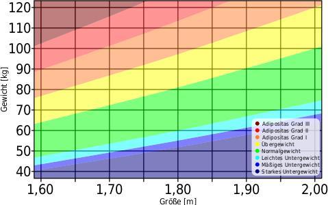 Körpergewicht und Körpergröße, Beurteilung des BMI lt. WHO