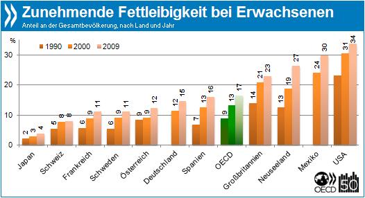 OECD Daten zur Fettleibigkeit 1990 bis 2009